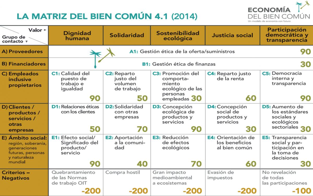 matriz4-1_economia-del-bien-comun